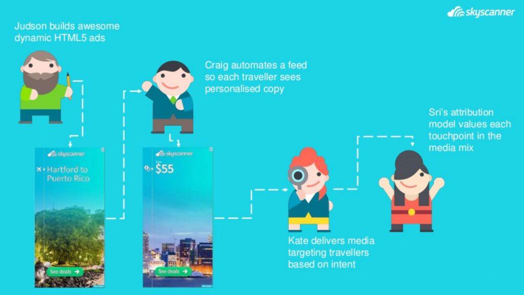 skyscanner growth team