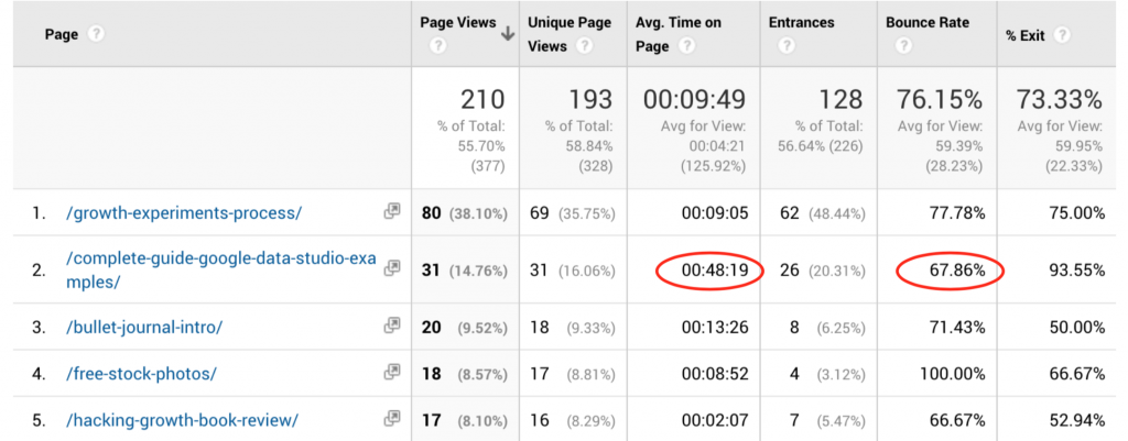 time page bounce rate