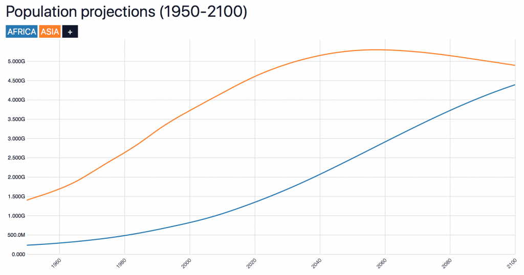 Africa Asia populationpyramid