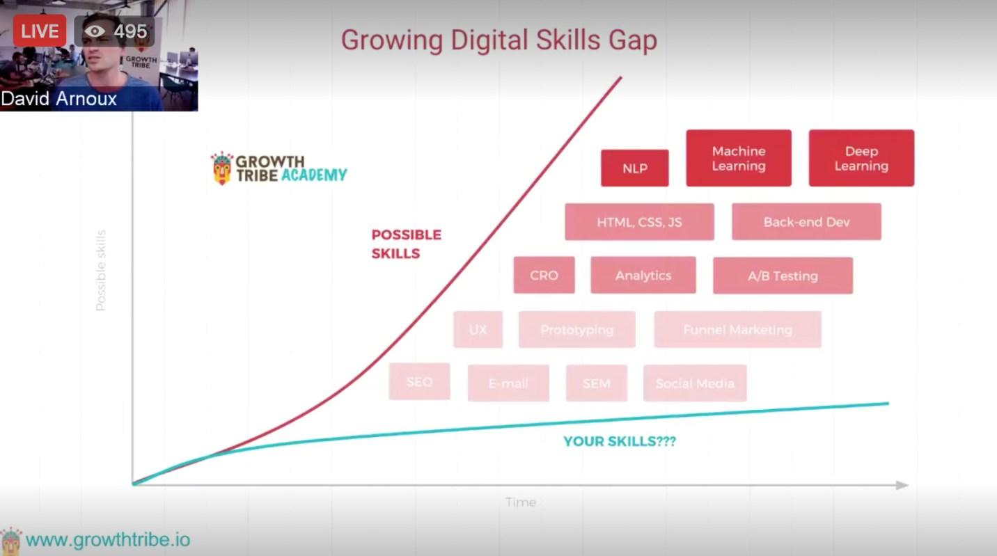 marketing career skills gap