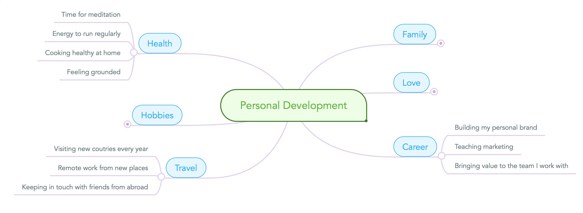 personal development mind map