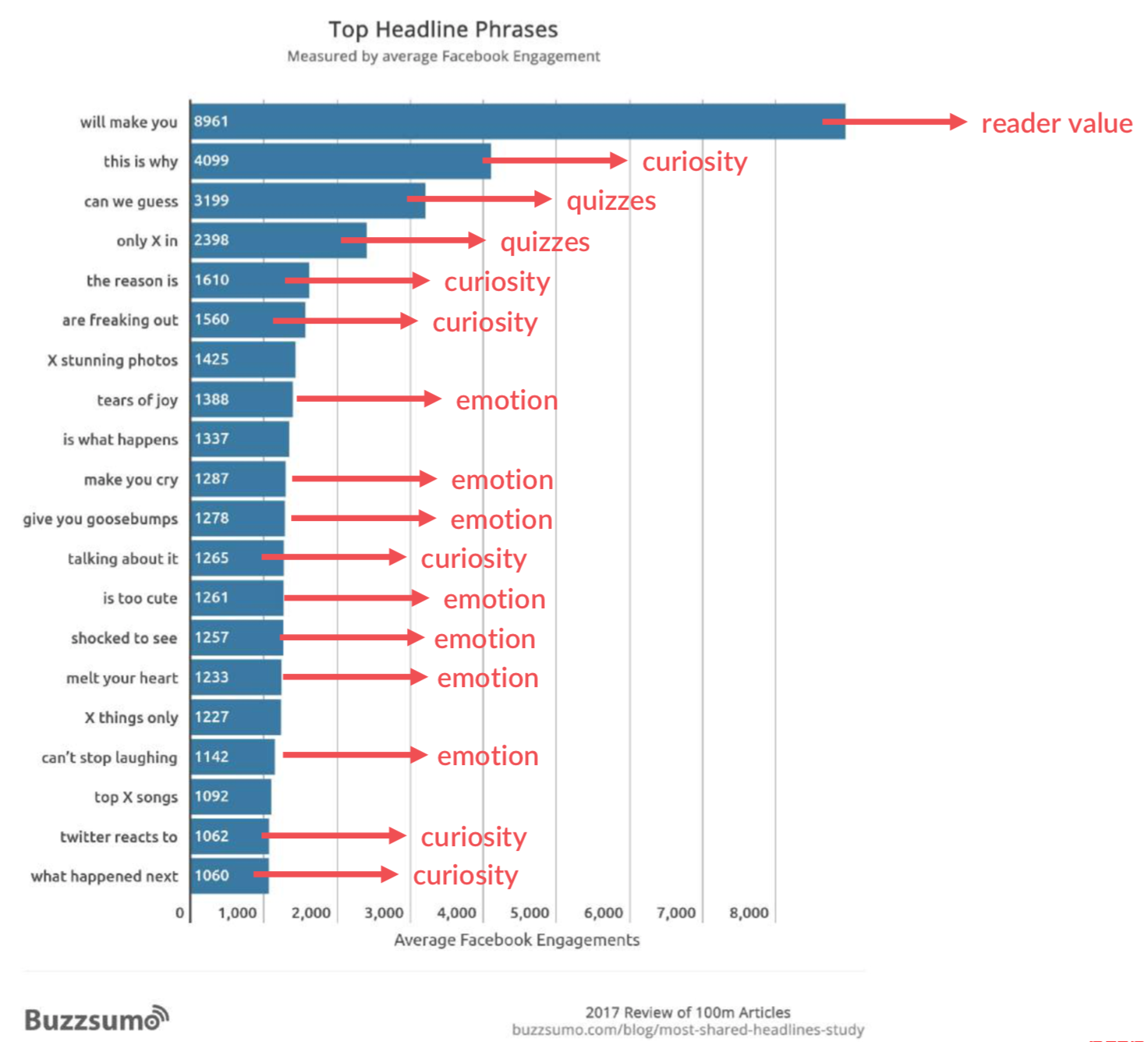 blog post headliene research by buzzsumo