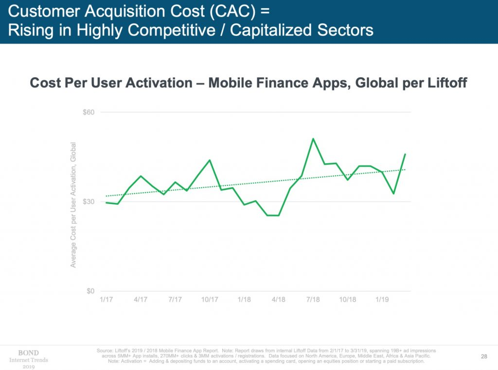customer acquisition cost rising 2019