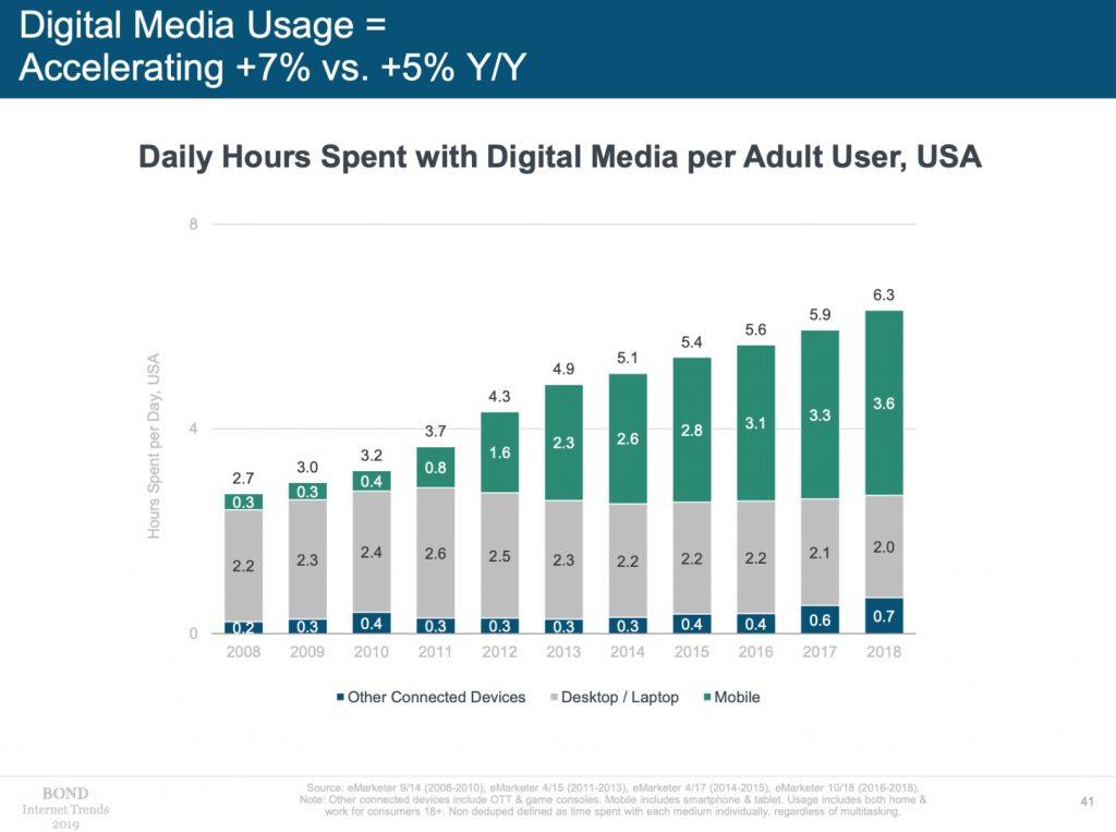 hours spent on digital media 2019