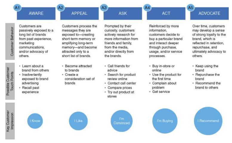 mapping customer path