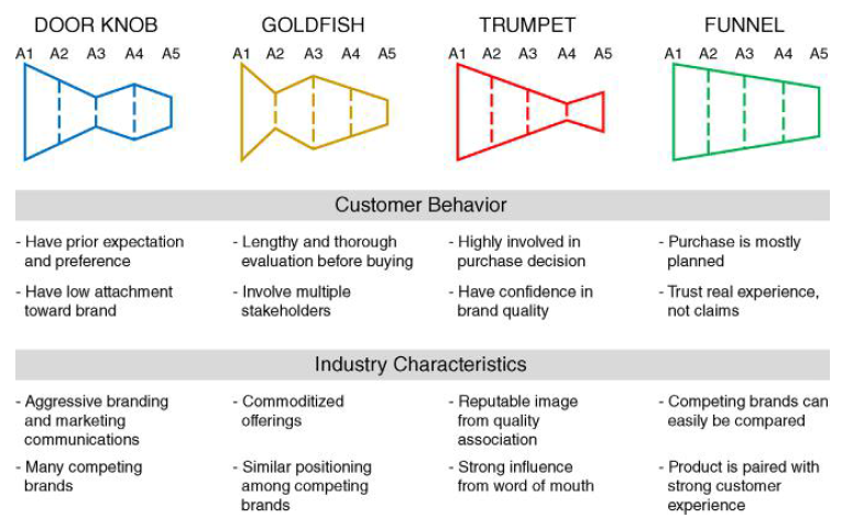 mapping industry archetypes