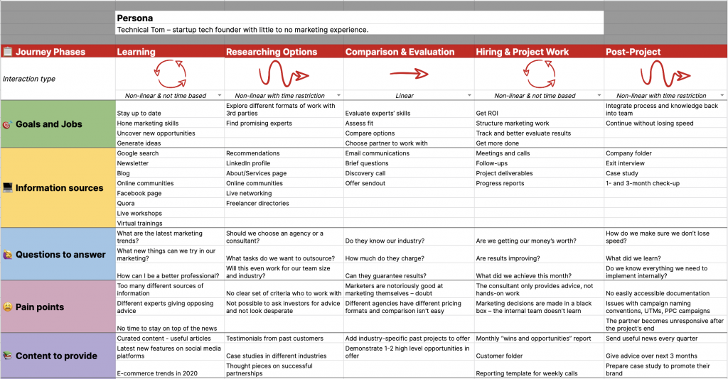 customer journey map free template example