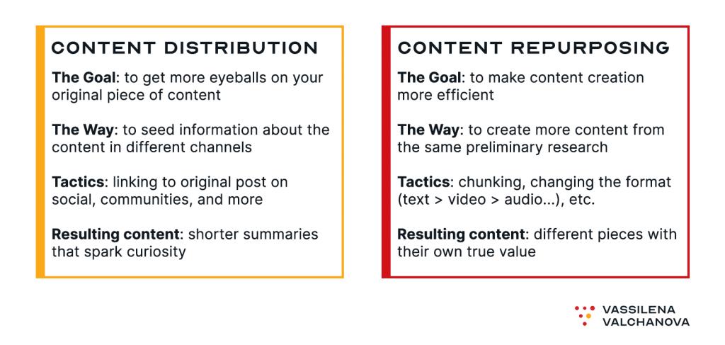 content repurposing distribution