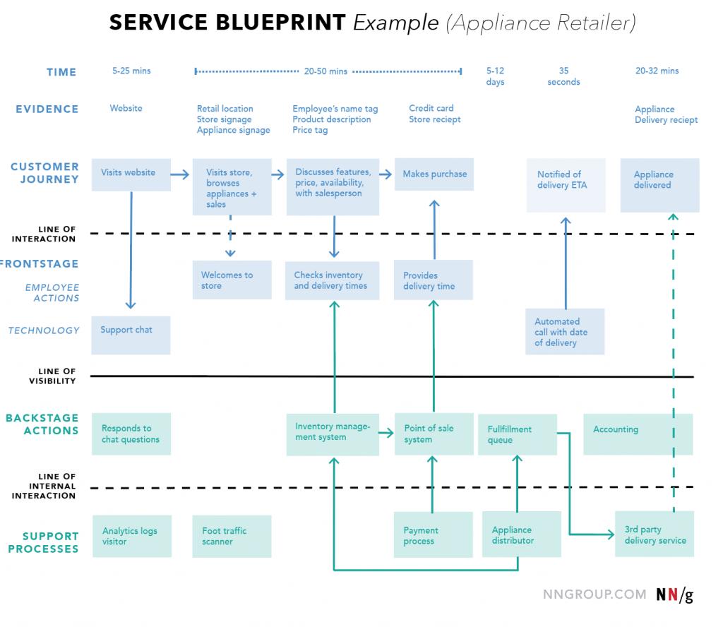 service blueprint map